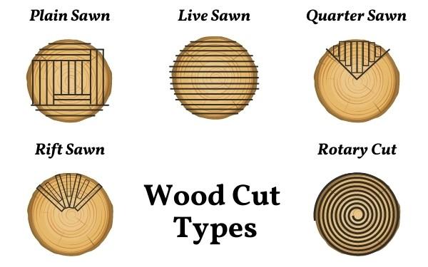 wood cut types